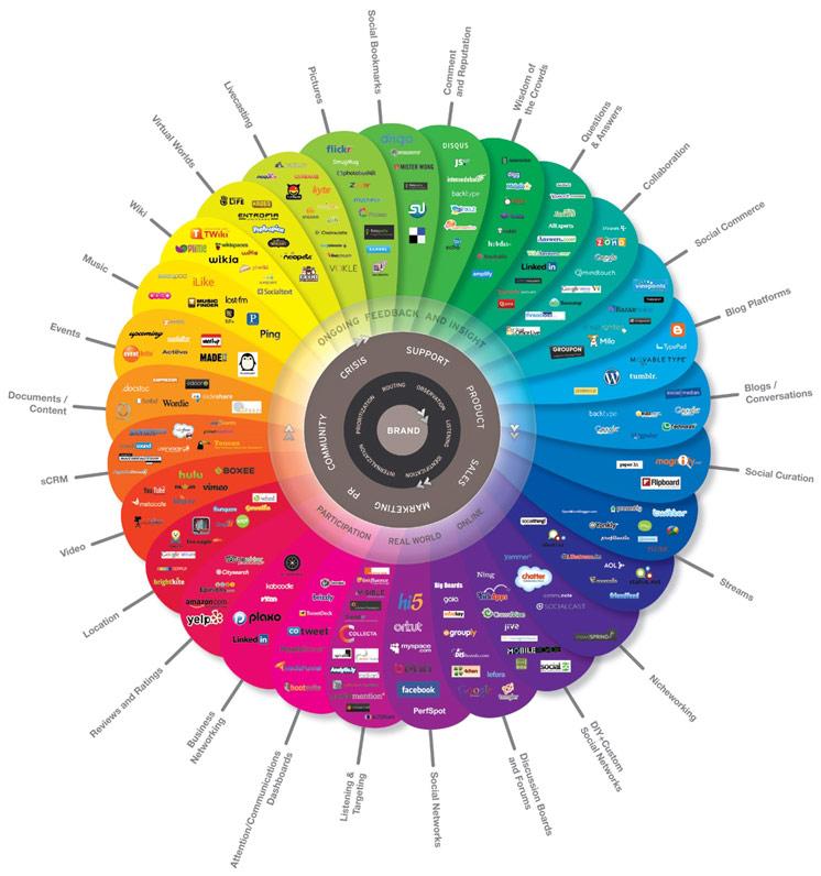 social meda circle - Dynamics Online
